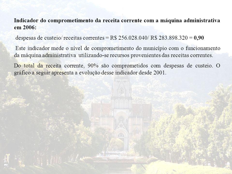 Indicador do comprometimento da receita corrente com a máquina administrativa em 2006: despesas de custeio/ receitas correntes = R$ 256.028.040/ R$ 28