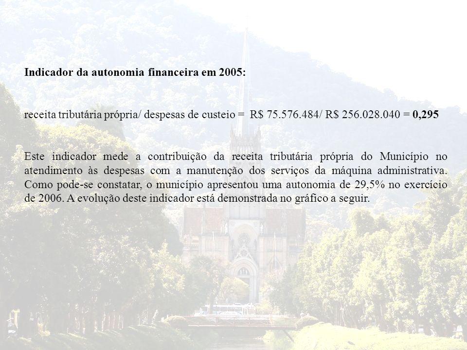 Indicador da autonomia financeira em 2005: receita tributária própria/ despesas de custeio = R$ 75.576.484/ R$ 256.028.040 = 0,295 Este indicador mede
