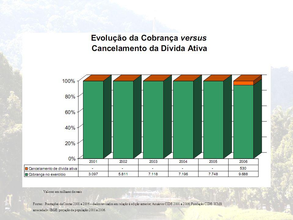 Valores em milhares de reais Fontes: Prestações de Contas 2001 a 2006 – dados revisados em relação à edição anterior; Anuários CIDE 2001 a 2006; Funda