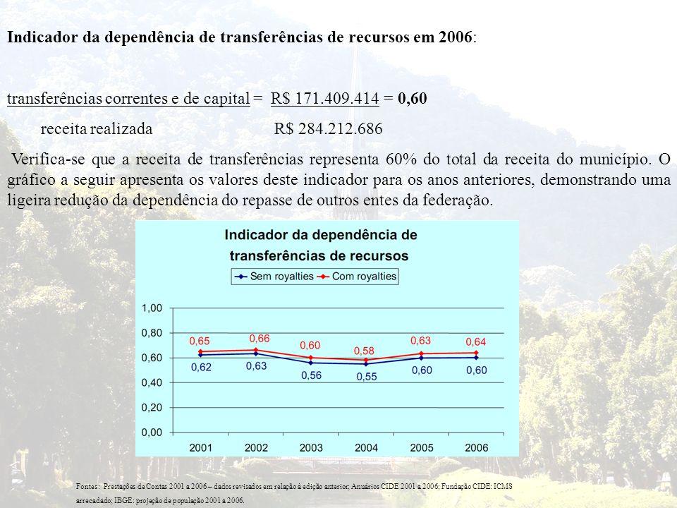 Indicador da dependência de transferências de recursos em 2006: transferências correntes e de capital = R$ 171.409.414 = 0,60 receita realizada R$ 284