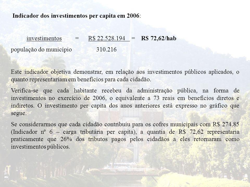 Indicador dos investimentos per capita em 2006: investimentos = R$ 22.528.194 = R$ 72,62/hab população do município 310.216 Este indicador objetiva de
