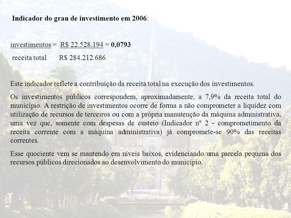 Indicador do grau de investimento em 2006: investimentos = R$ 22.528.194 = 0,0793 receita total R$ 284.212.686 Este indicador reflete a contribuição d