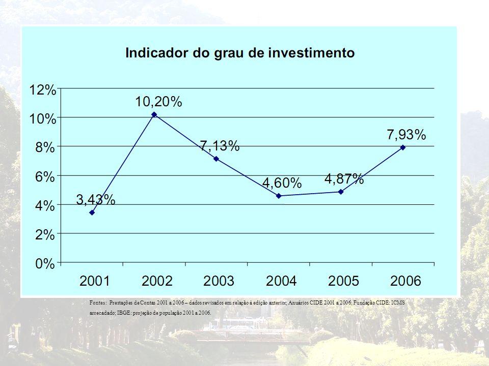 Fontes: Prestações de Contas 2001 a 2006 – dados revisados em relação à edição anterior; Anuários CIDE 2001 a 2006; Fundação CIDE: ICMS arrecadado; IB