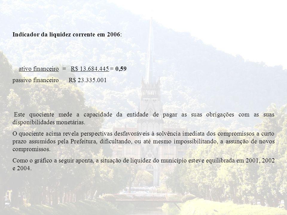Indicador da liquidez corrente em 2006: ativo financeiro = R$ 13.684.445 = 0,59 passivo financeiro R$ 23.335.001 Este quociente mede a capacidade da e