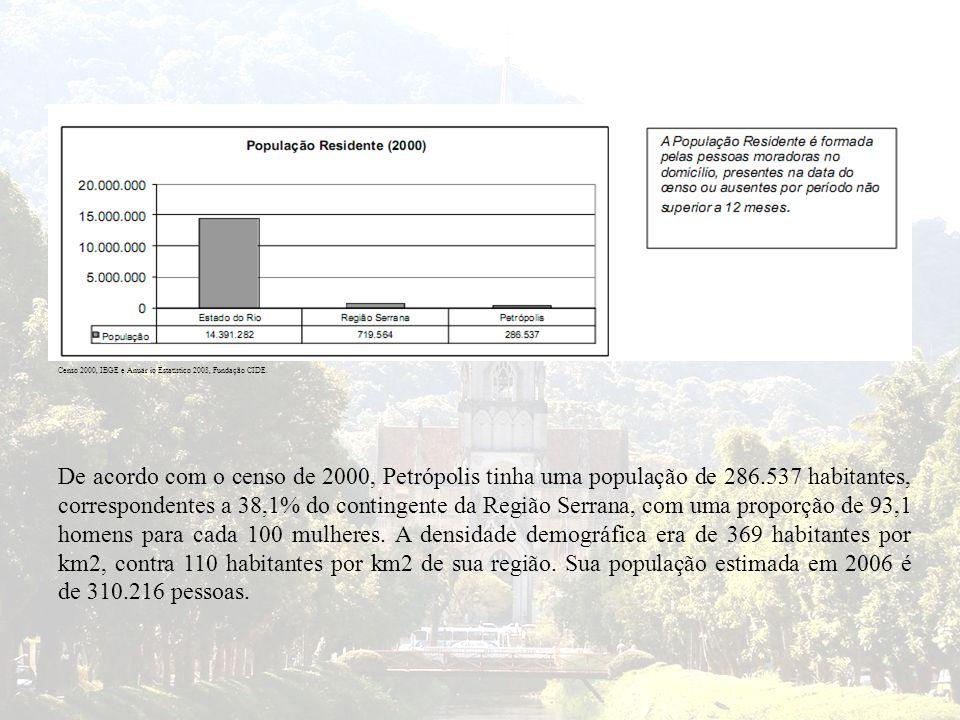 De acordo com o censo de 2000, Petrópolis tinha uma população de 286.537 habitantes, correspondentes a 38,1% do contingente da Região Serrana, com uma