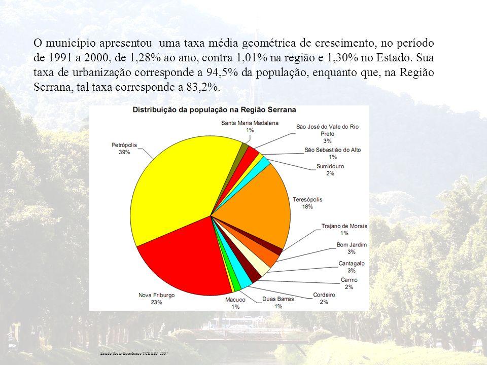 O município apresentou uma taxa média geométrica de crescimento, no período de 1991 a 2000, de 1,28% ao ano, contra 1,01% na região e 1,30% no Estado.