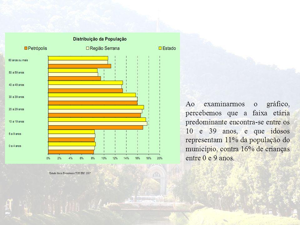 Ao examinarmos o gráfico, percebemos que a faixa etária predominante encontra-se entre os 10 e 39 anos, e que idosos representam 11% da população do m