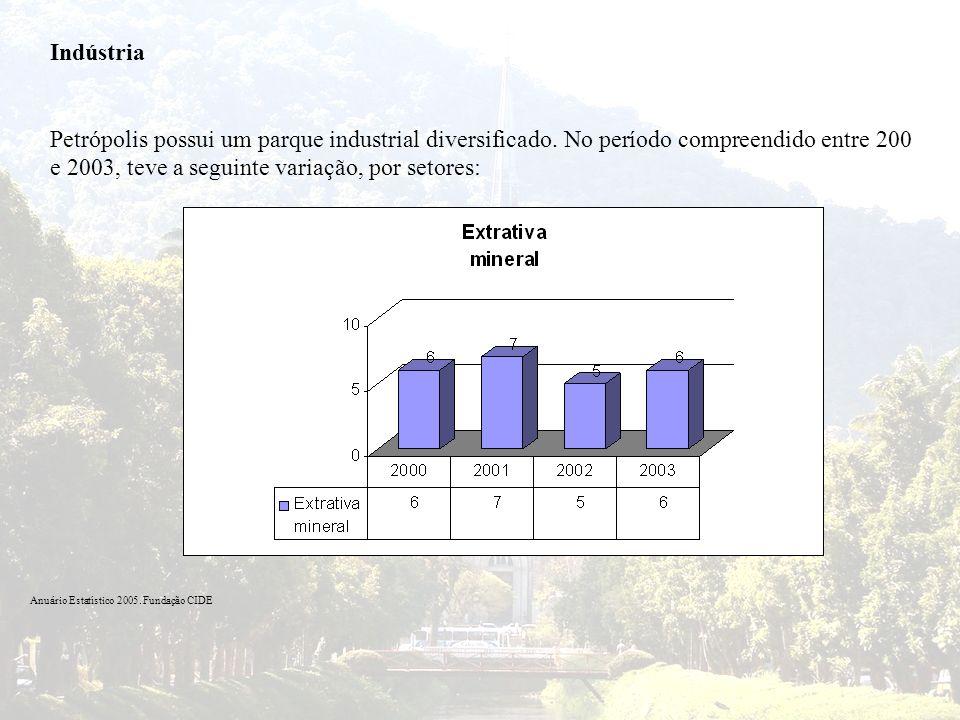 Indústria Petrópolis possui um parque industrial diversificado. No período compreendido entre 200 e 2003, teve a seguinte variação, por setores: Anuár