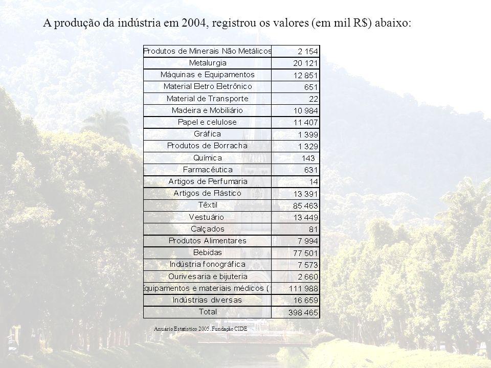 A produção da indústria em 2004, registrou os valores (em mil R$) abaixo: Anuário Estatístico 2005. Fundação CIDE