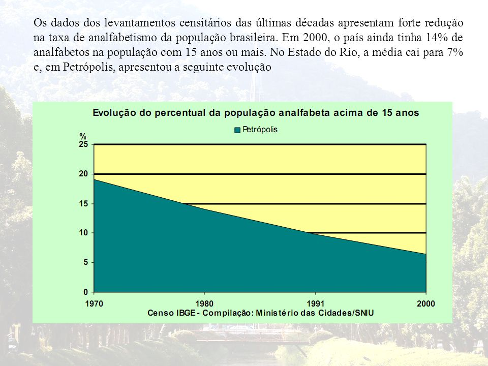 Os dados dos levantamentos censitários das últimas décadas apresentam forte redução na taxa de analfabetismo da população brasileira. Em 2000, o país