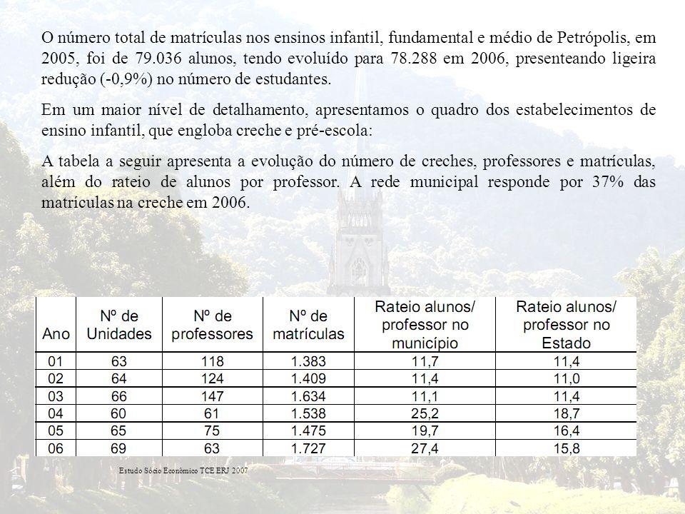 O número total de matrículas nos ensinos infantil, fundamental e médio de Petrópolis, em 2005, foi de 79.036 alunos, tendo evoluído para 78.288 em 200