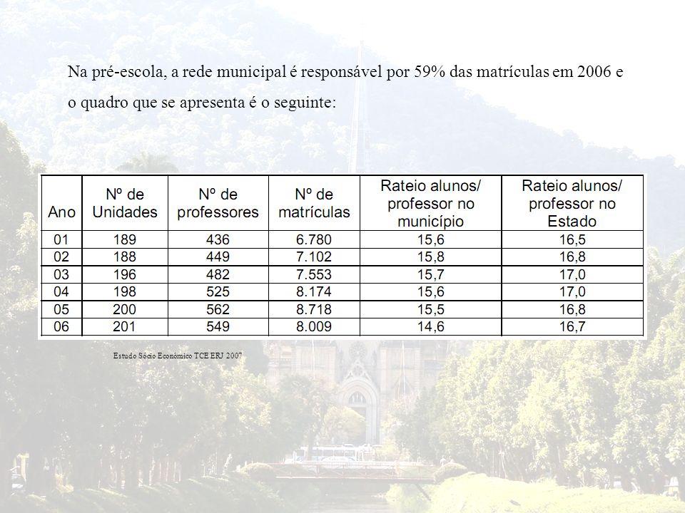 Na pré-escola, a rede municipal é responsável por 59% das matrículas em 2006 e o quadro que se apresenta é o seguinte: Estudo Sócio Econômico TCE ERJ