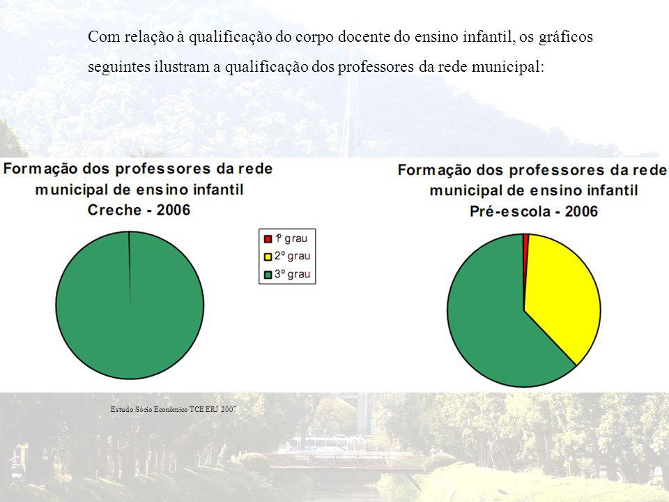 Com relação à qualificação do corpo docente do ensino infantil, os gráficos seguintes ilustram a qualificação dos professores da rede municipal: Estud