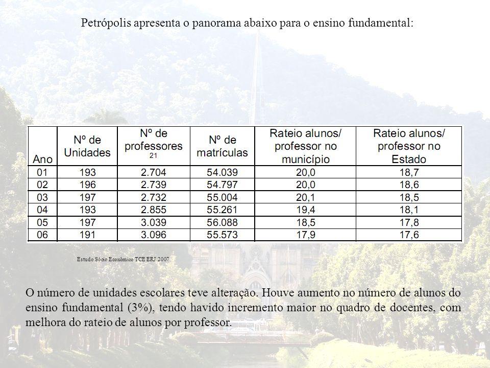 Petrópolis apresenta o panorama abaixo para o ensino fundamental: Estudo Sócio Econômico TCE ERJ 2007 O número de unidades escolares teve alteração. H