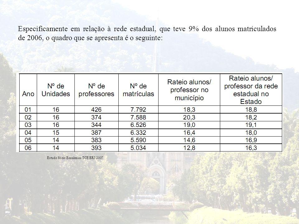 Estudo Sócio Econômico TCE ERJ 2007 Especificamente em relação à rede estadual, que teve 9% dos alunos matriculados de 2006, o quadro que se apresenta