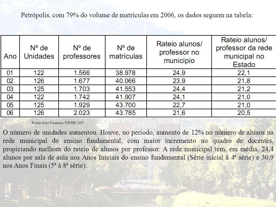 Petrópolis, com 79% do volume de matrículas em 2006, os dados seguem na tabela: O número de unidades aumentou. Houve, no período, aumento de 12% no nú