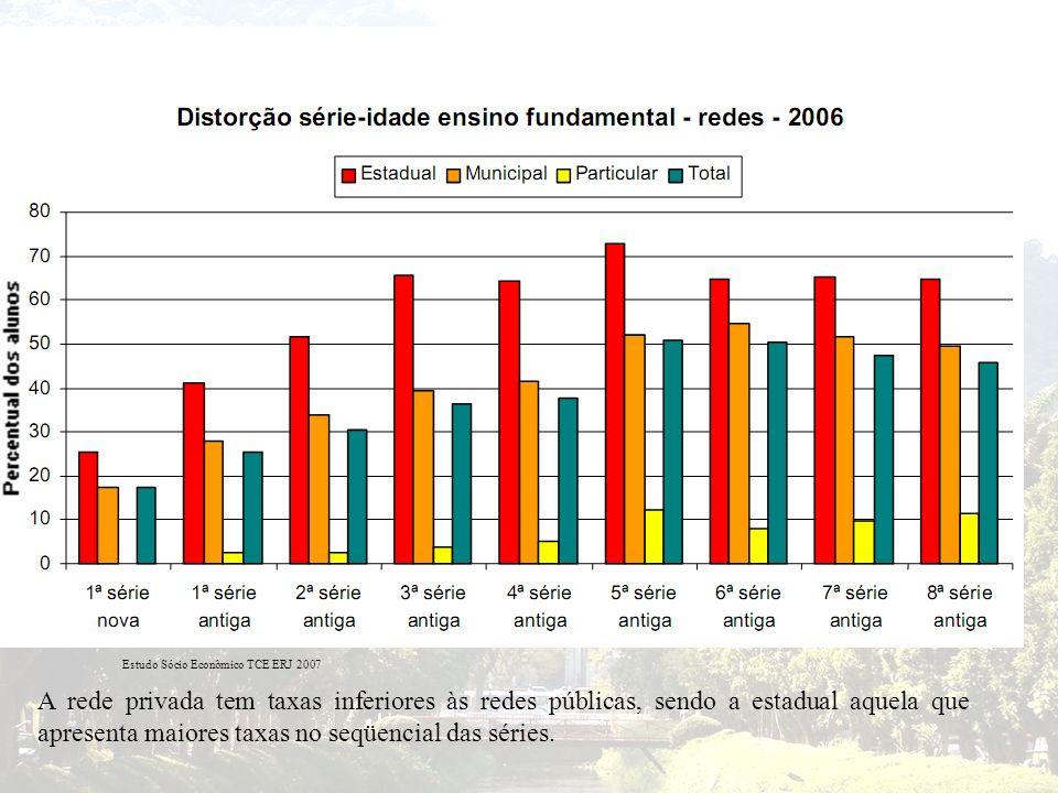 A rede privada tem taxas inferiores às redes públicas, sendo a estadual aquela que apresenta maiores taxas no seqüencial das séries.