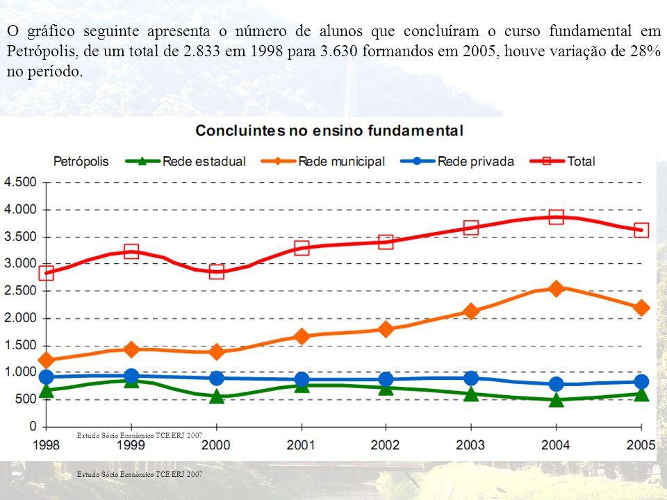 O gráfico seguinte apresenta o número de alunos que concluíram o curso fundamental em Petrópolis, de um total de 2.833 em 1998 para 3.630 formandos em