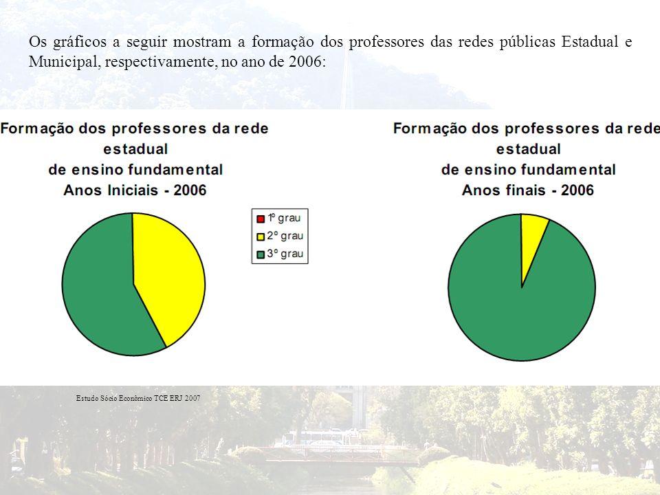 Os gráficos a seguir mostram a formação dos professores das redes públicas Estadual e Municipal, respectivamente, no ano de 2006: