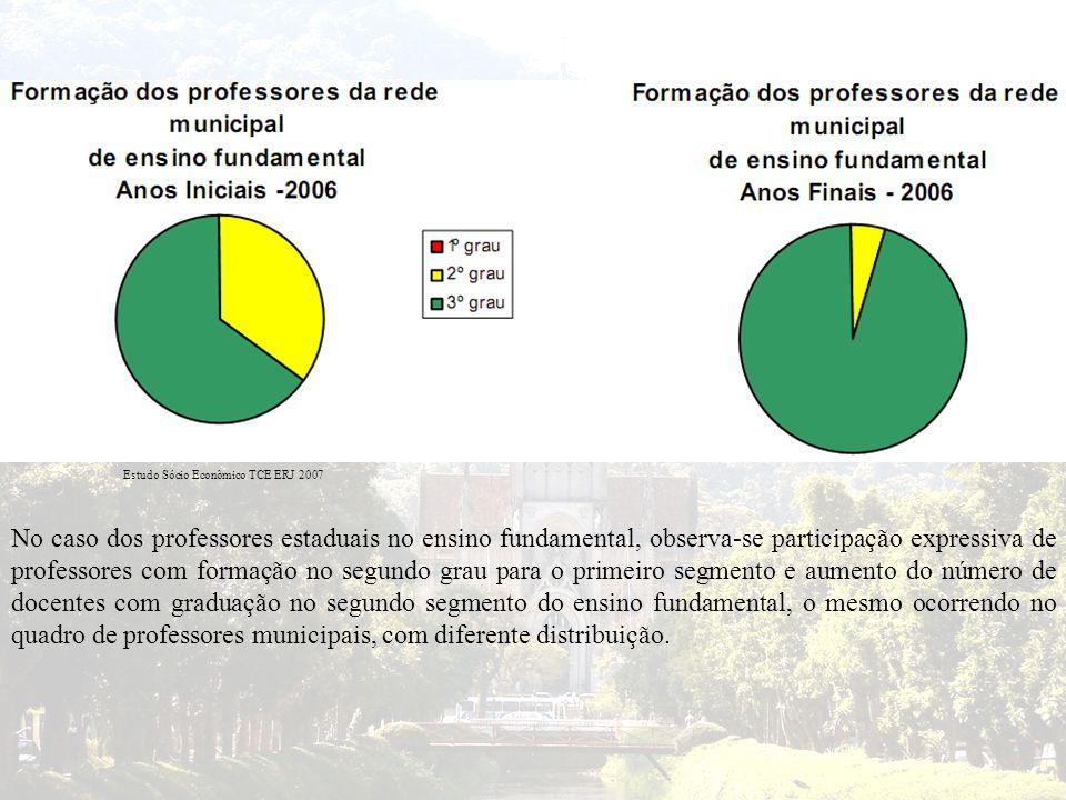 Estudo Sócio Econômico TCE ERJ 2007 No caso dos professores estaduais no ensino fundamental, observa-se participação expressiva de professores com for