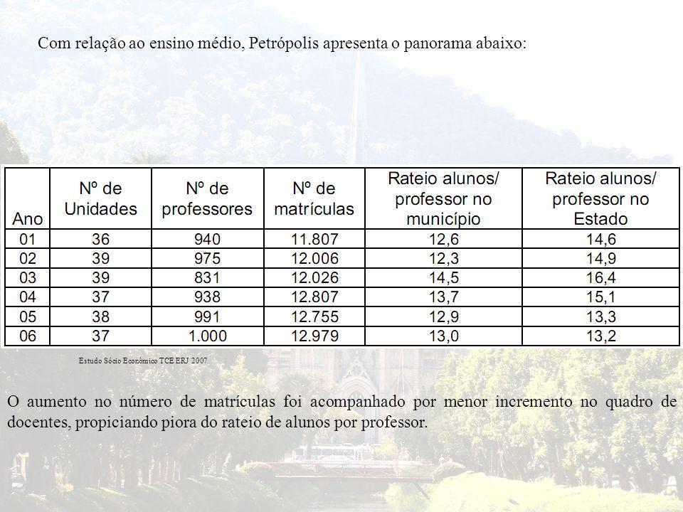 Com relação ao ensino médio, Petrópolis apresenta o panorama abaixo: Estudo Sócio Econômico TCE ERJ 2007 O aumento no número de matrículas foi acompan