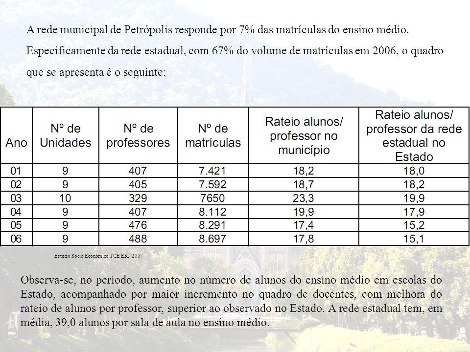 A rede municipal de Petrópolis responde por 7% das matrículas do ensino médio. Especificamente da rede estadual, com 67% do volume de matrículas em 20