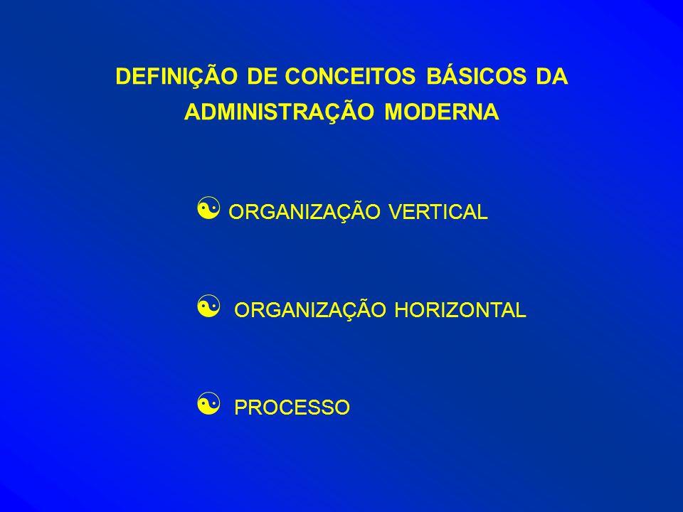 DEFINIÇÃO DE CONCEITOS BÁSICOS DA ADMINISTRAÇÃO MODERNA [ ORGANIZAÇÃO VERTICAL [ ORGANIZAÇÃO HORIZONTAL [ PROCESSO