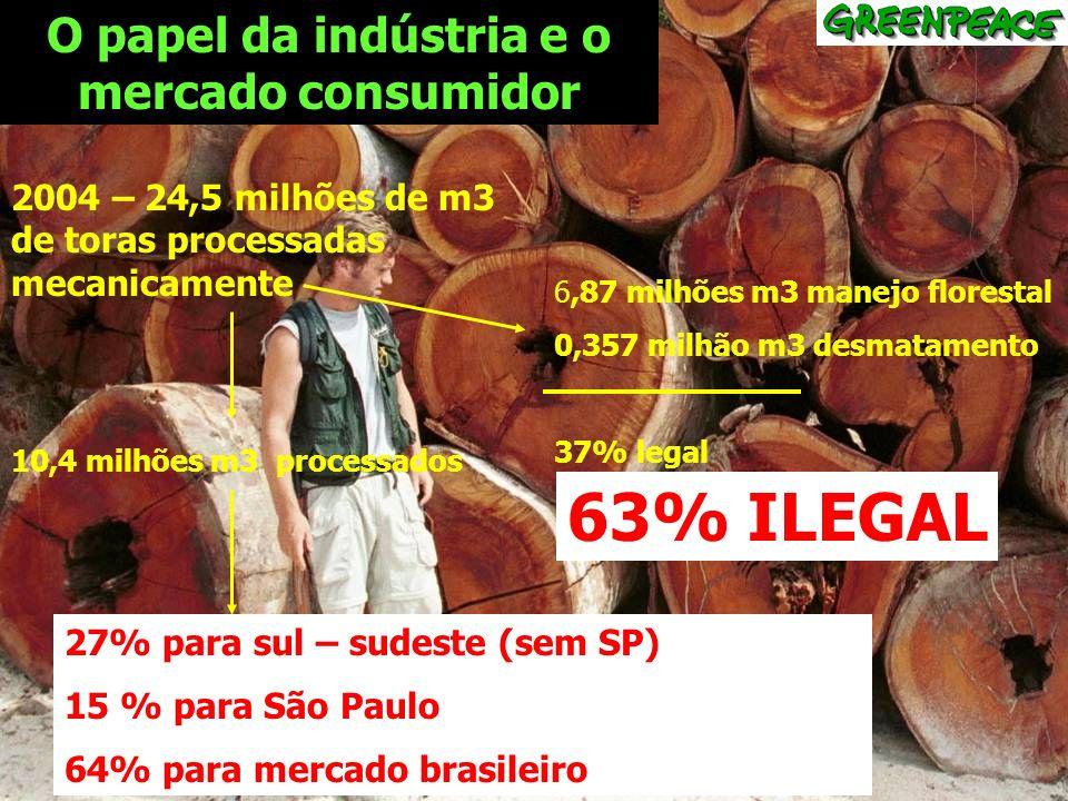 O papel da indústria e o mercado consumidor 2004 – 24,5 milhões de m3 de toras processadas mecanicamente 6,87 milhões m3 manejo florestal 0,357 milhão