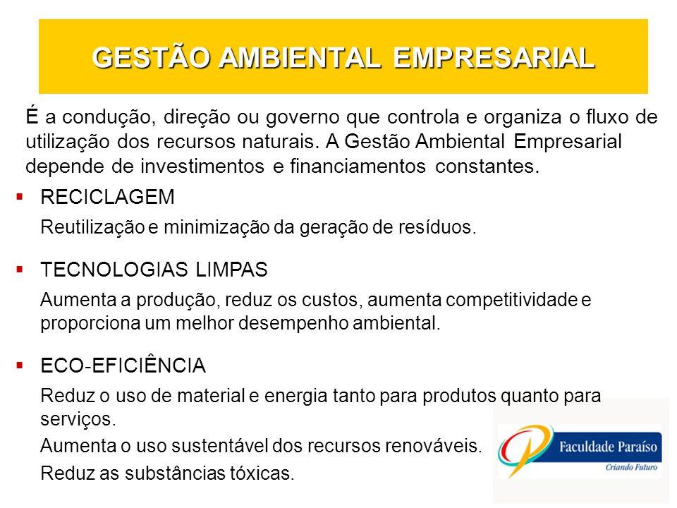 GESTÃO AMBIENTAL EMPRESARIAL RECICLAGEM Reutilização e minimização da geração de resíduos. TECNOLOGIAS LIMPAS Aumenta a produção, reduz os custos, aum
