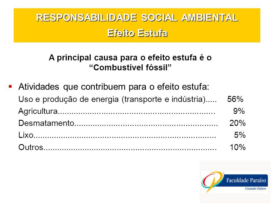 RESPONSABILIDADE SOCIAL AMBIENTAL Efeito Estufa A principal causa para o efeito estufa é o Combustível fóssil Atividades que contribuem para o efeito