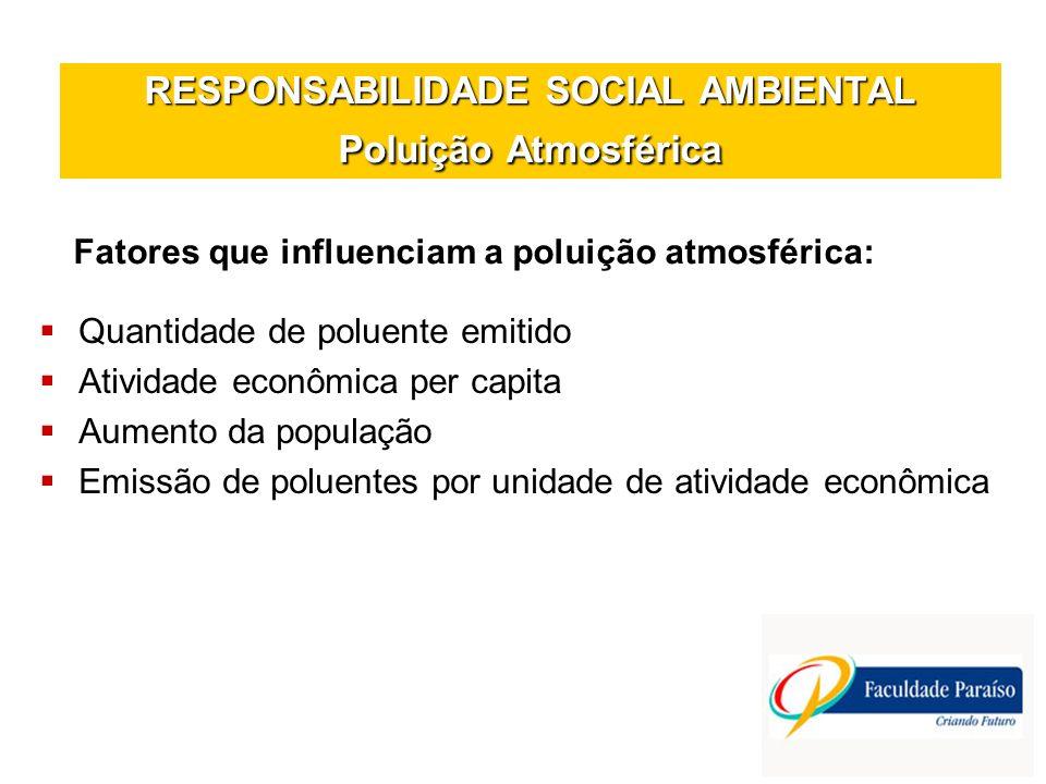 RESPONSABILIDADE SOCIAL AMBIENTAL Poluição Atmosférica Quantidade de poluente emitido Atividade econômica per capita Aumento da população Emissão de p