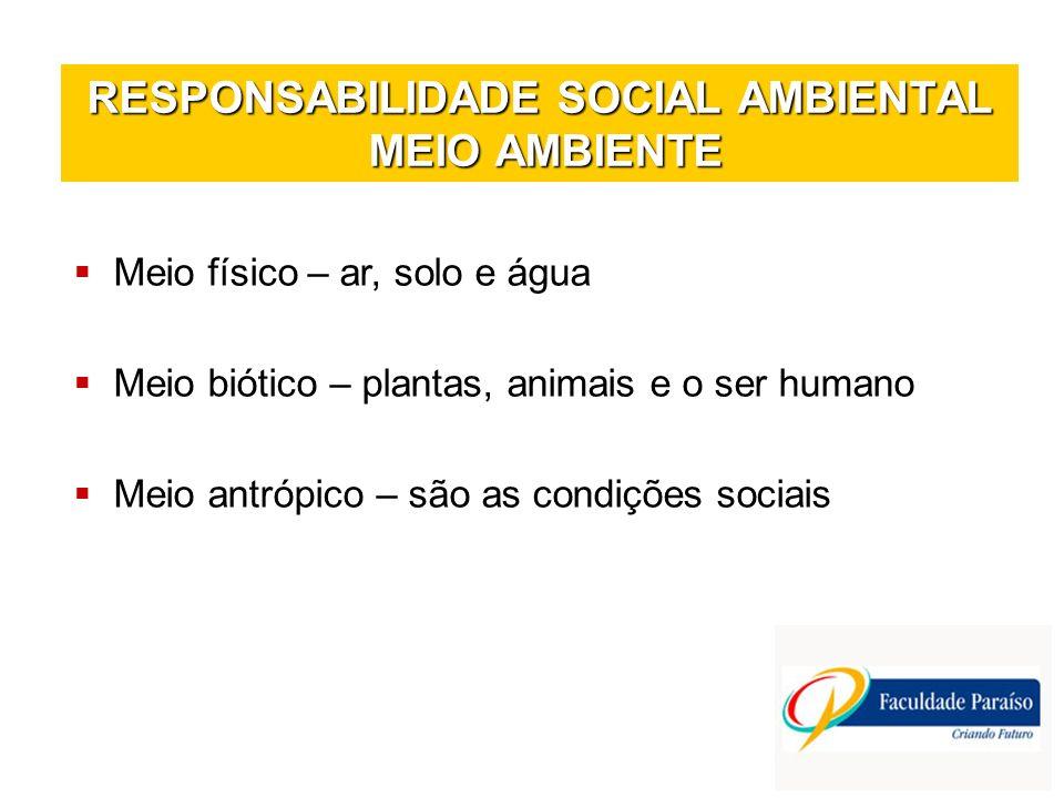 RESPONSABILIDADE SOCIAL AMBIENTAL MEIO AMBIENTE Meio físico – ar, solo e água Meio biótico – plantas, animais e o ser humano Meio antrópico – são as c