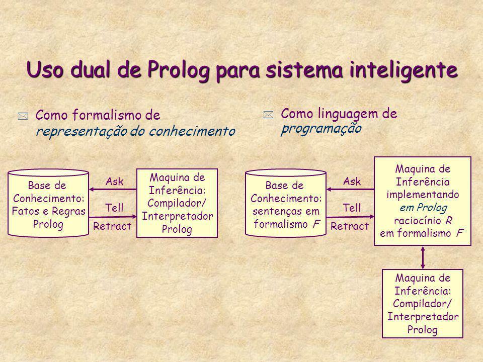 Uso dual de Prolog para sistema inteligente * Como formalismo de representação do conhecimento * Como linguagem de programação Base de Conhecimento: F