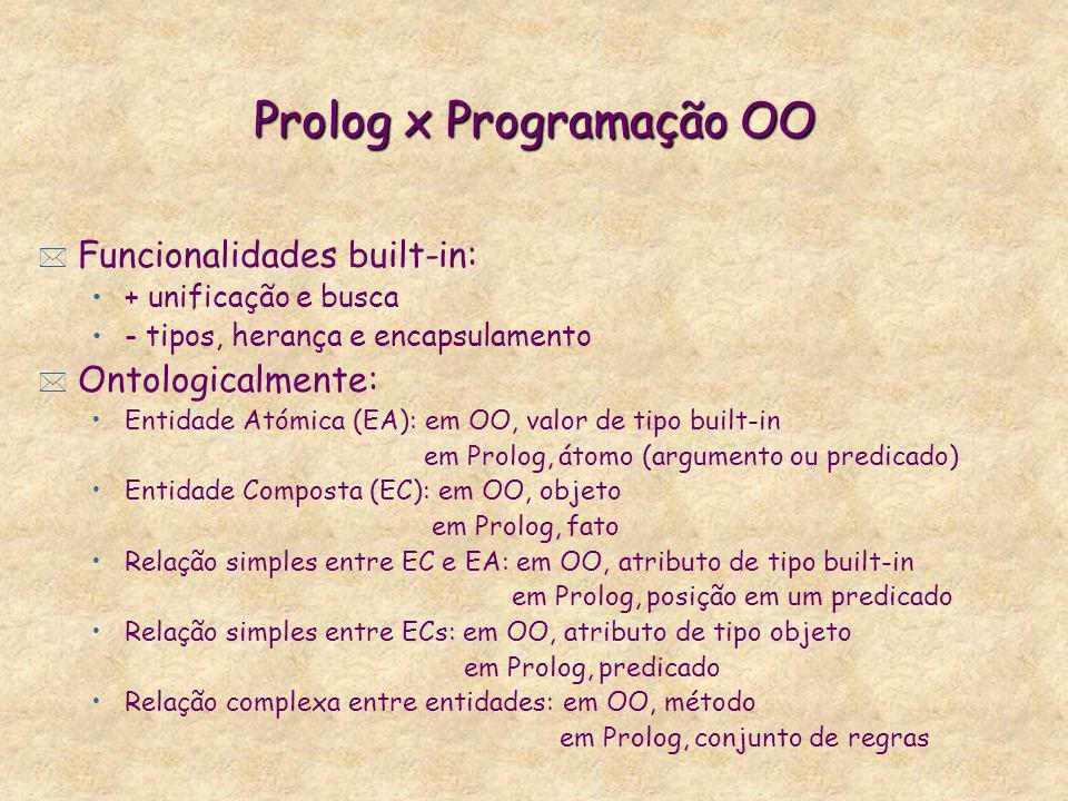 Prolog x Programação OO * Funcionalidades built-in: + unificação e busca - tipos, herança e encapsulamento * Ontologicalmente: Entidade Atómica (EA):