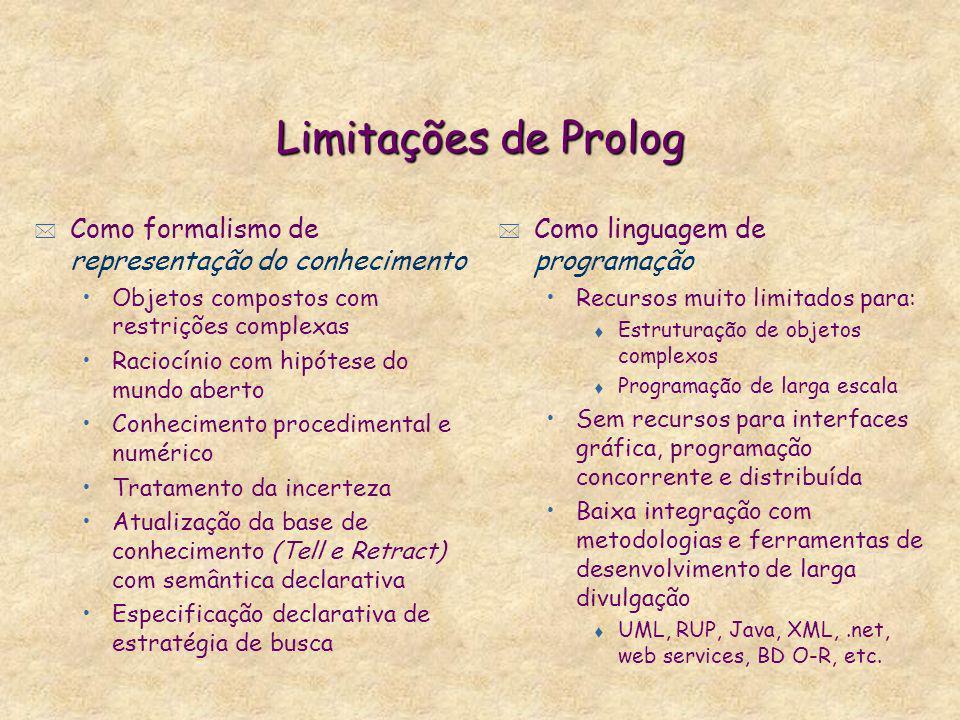 Limitações de Prolog * Como formalismo de representação do conhecimento Objetos compostos com restrições complexas Raciocínio com hipótese do mundo ab