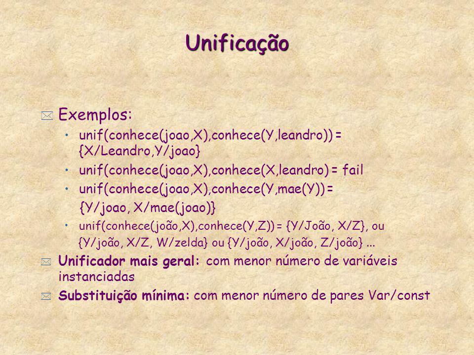 Unificação * Exemplos: unif(conhece(joao,X),conhece(Y,leandro)) = {X/Leandro,Y/joao} unif(conhece(joao,X),conhece(X,leandro) = fail unif(conhece(joao,