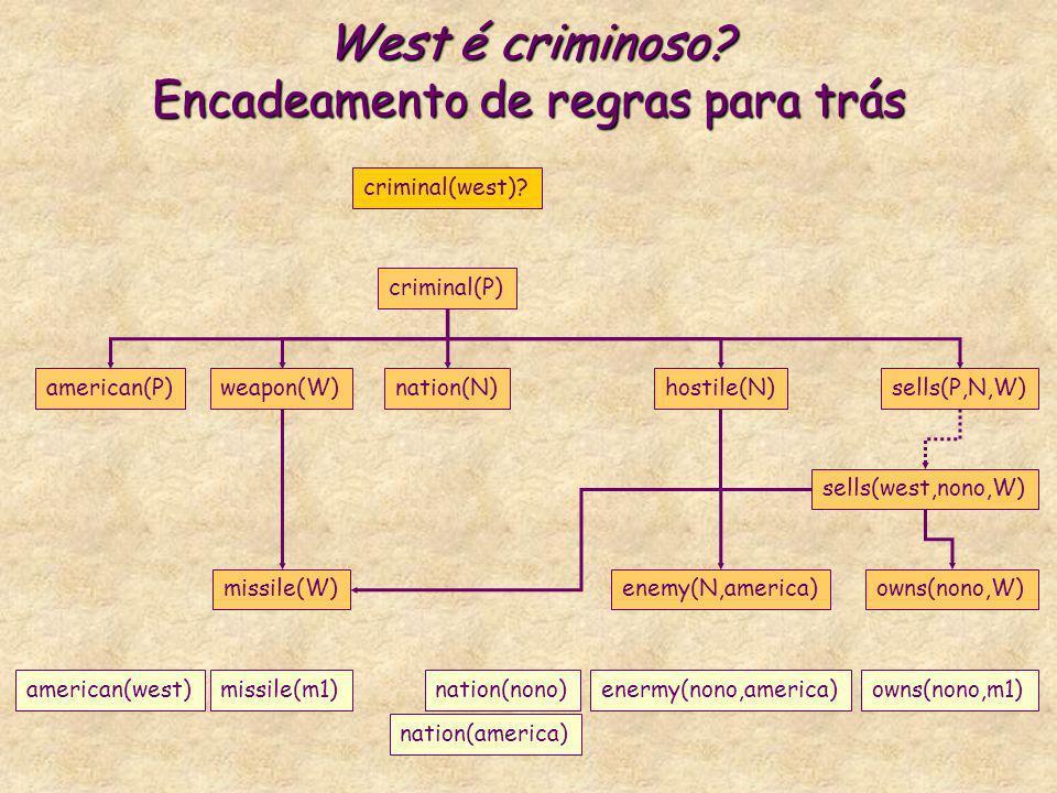 West é criminoso? Encadeamento de regras para trás criminal(P) american(P)weapon(W)nation(N)hostile(N)sells(P,N,W) criminal(west)? missile(W)enemy(N,a