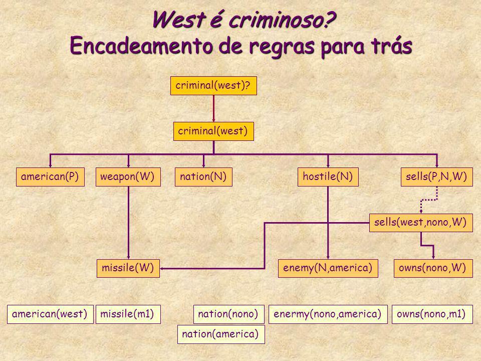 West é criminoso? Encadeamento de regras para trás criminal(west) american(P)weapon(W)nation(N)hostile(N)sells(P,N,W) criminal(west)? missile(W)enemy(