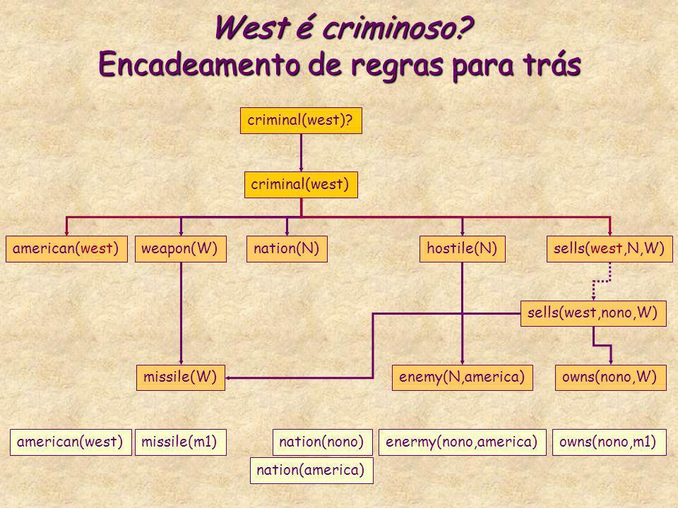 West é criminoso? Encadeamento de regras para trás criminal(west) american(west)weapon(W)nation(N)hostile(N)sells(west,N,W) criminal(west)? missile(W)