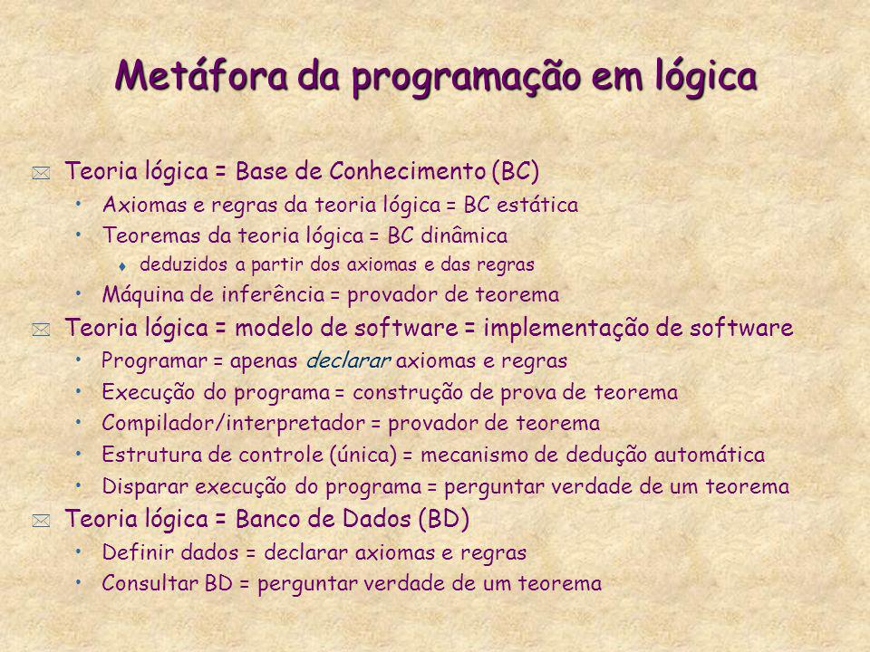 Metáfora da programação em lógica * Teoria lógica = Base de Conhecimento (BC) Axiomas e regras da teoria lógica = BC estática Teoremas da teoria lógic