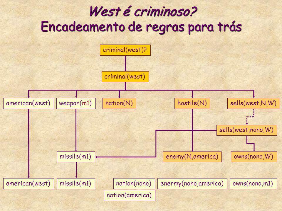 West é criminoso? Encadeamento de regras para trás criminal(west) american(west)weapon(m1)nation(N)hostile(N)sells(west,N,W) criminal(west)? missile(m