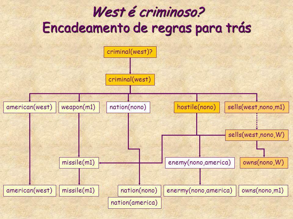 West é criminoso? Encadeamento de regras para trás criminal(west) american(west)weapon(m1)nation(nono)hostile(nono)sells(west,nono,m1) criminal(west)?