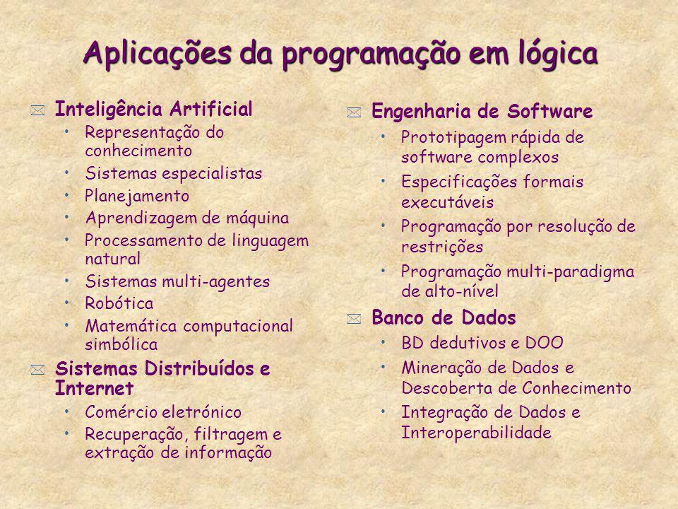 Aplicações da programação em lógica * Inteligência Artificial Representação do conhecimento Sistemas especialistas Planejamento Aprendizagem de máquin