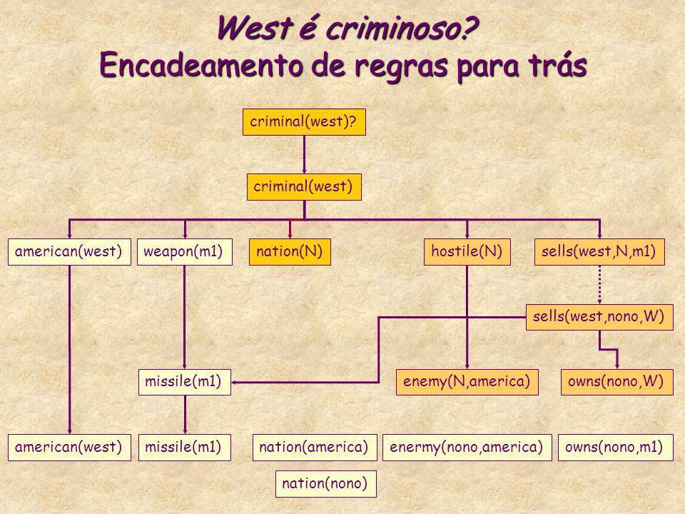 West é criminoso? Encadeamento de regras para trás criminal(west) american(west)weapon(m1)nation(N)hostile(N)sells(west,N,m1) criminal(west)? missile(