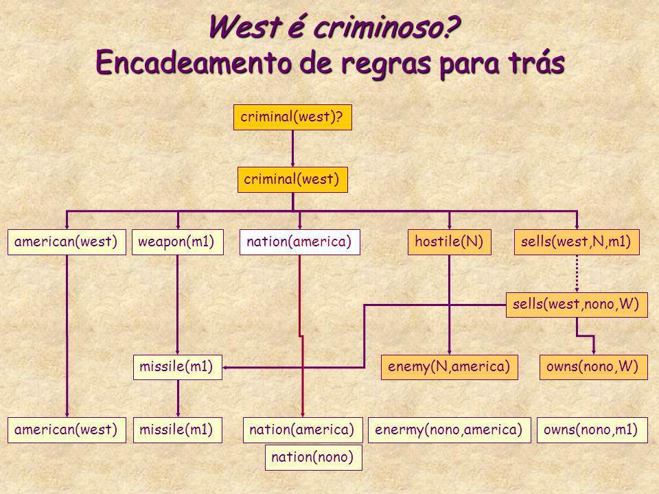 West é criminoso? Encadeamento de regras para trás criminal(west) american(west)weapon(m1)nation(america)hostile(N)sells(west,N,m1) criminal(west)? mi