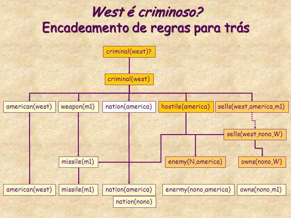 West é criminoso? Encadeamento de regras para trás criminal(west) american(west)weapon(m1)nation(america)hostile(america)sells(west,america,m1) crimin