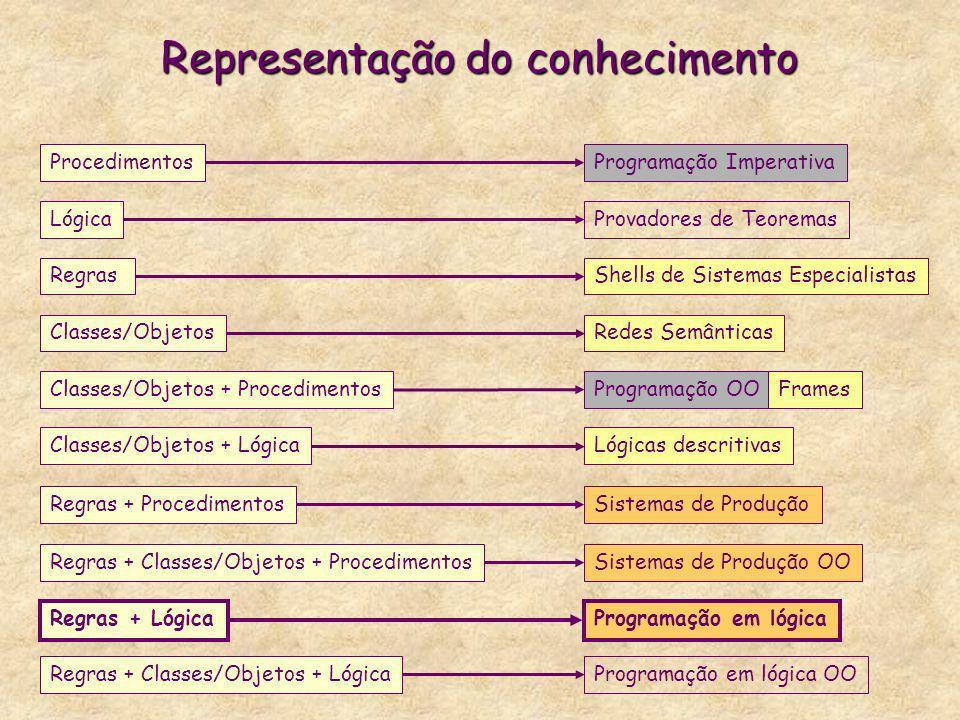 Representação do conhecimento Regras Regras + Lógica Lógica Regras + Procedimentos Classes/Objetos Classes/Objetos + Procedimentos Classes/Objetos + L