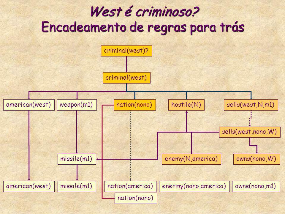 West é criminoso? Encadeamento de regras para trás criminal(west) american(west)weapon(m1)nation(nono)hostile(N)sells(west,N,m1) criminal(west)? missi