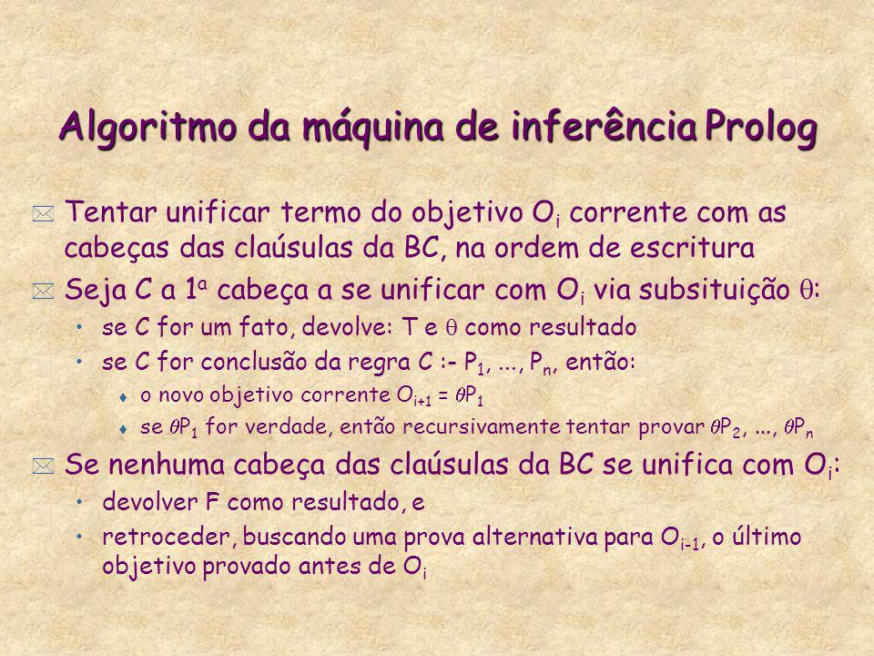 Algoritmo da máquina de inferência Prolog * Tentar unificar termo do objetivo O i corrente com as cabeças das claúsulas da BC, na ordem de escritura *