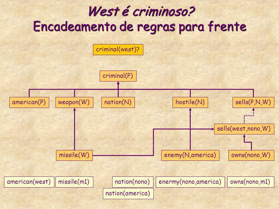 West é criminoso? Encadeamento de regras para frente criminal(P) american(P)weapon(W)nation(N)hostile(N)sells(P,N,W) criminal(west)? missile(W)enemy(N